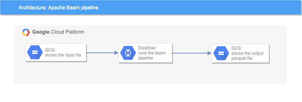 Write and deploy an Apache Beam pipeline with Dataflow