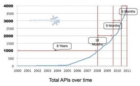 ProgrammableWeb Growth of APIs