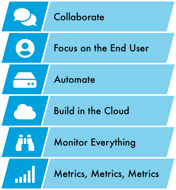 Graphic of the 6 pillars. Collaborate, Focus on the End User, Automate, Build in the Cloud, Monitor Everything, Metrics