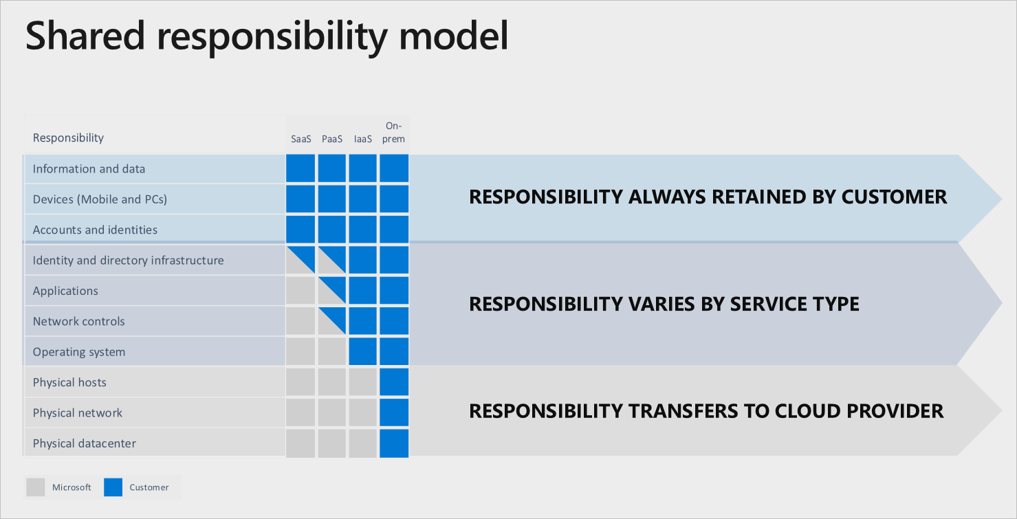 Shared Responsibility Model diagram from the Microsoft website. In IaaS, more of the responsibility for maintaining machines falls to the customer. In PaaS, this is handled mostly by the cloud provider.