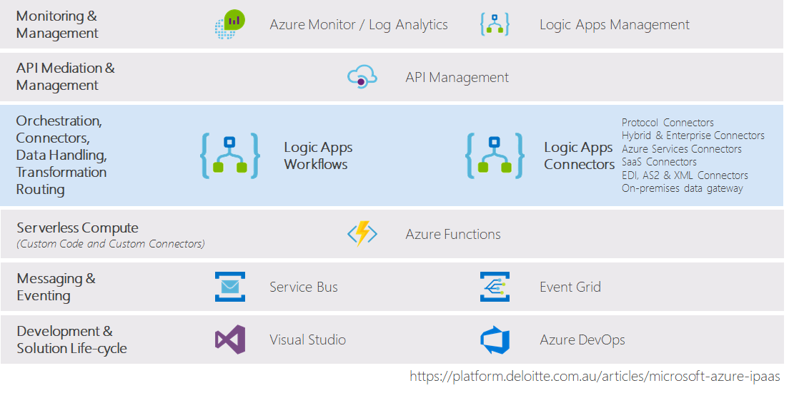 01 Azure Integration Services