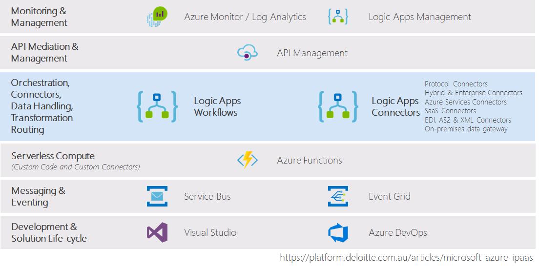 01 Azure Integration Services