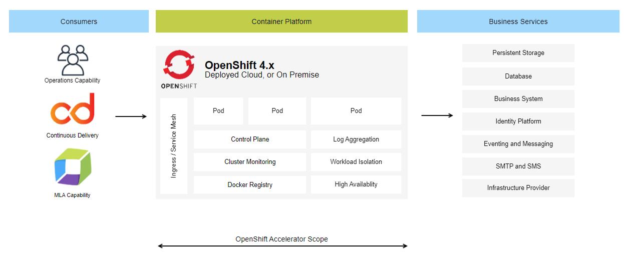 OpenShift Accelerator Scope