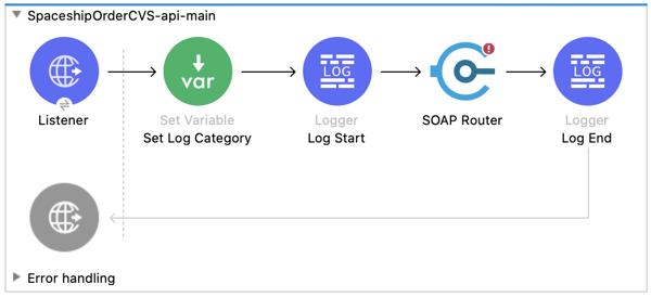 Sample Entry Flow