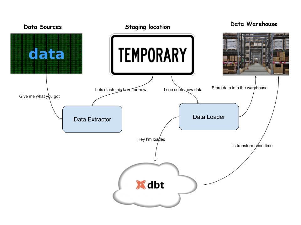 Serverless dbt architecture