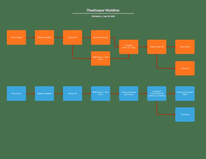 TimeKeeper Workflow