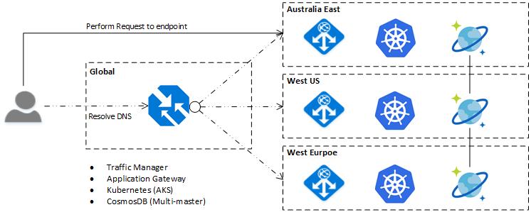 Example application pre-Azure Front Door