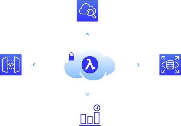 AWS Serverless Ecosystem