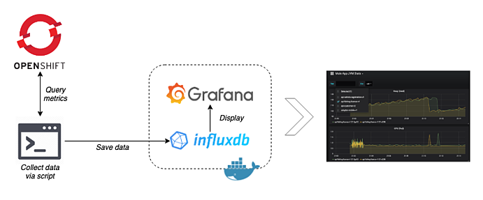 openshift grafana influxdb jvm metrics dashboard component diagram