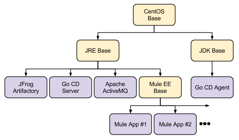 Dock Tales: Docker Authoring, with Special Guest Mule ESB