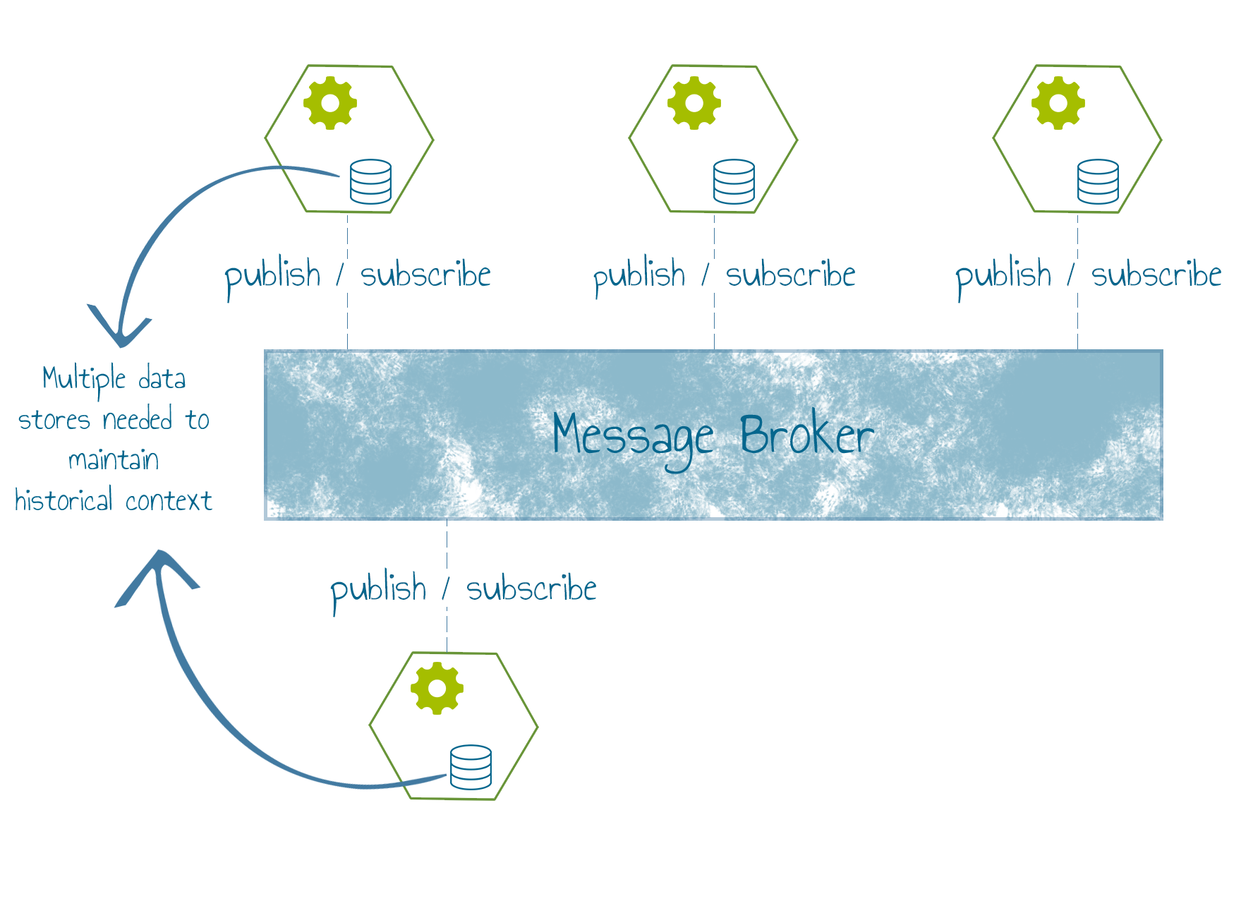 Message brokers data silos