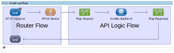 Mule API Pseudo-flow