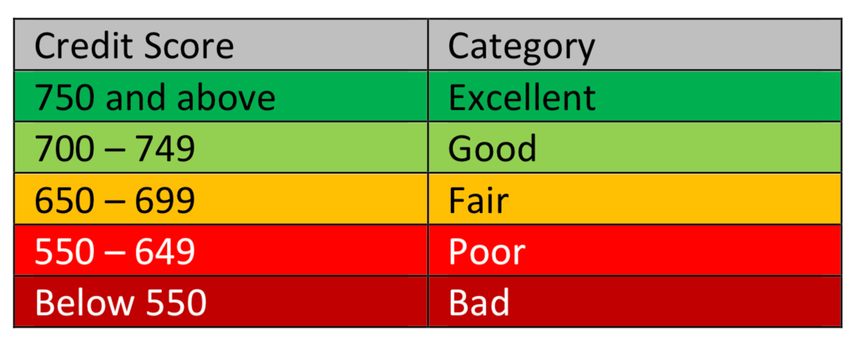 Example Credit Scoring Ranges