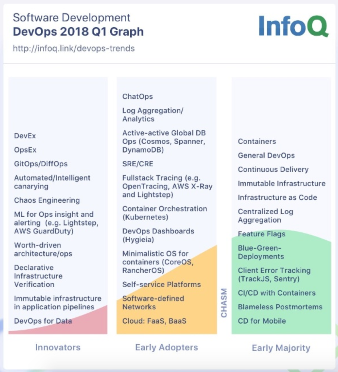 InfoQ DevOps and Cloud Trends Report
