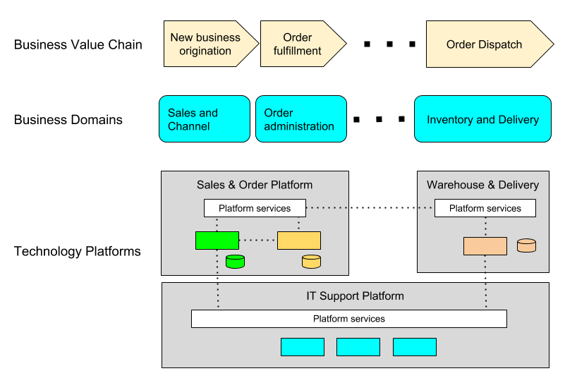 Platform Architecture Example