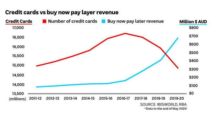 Credit cards VS buy now and pay later revenue