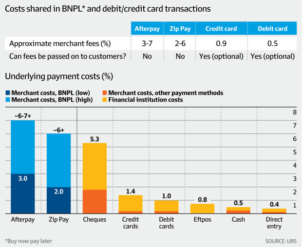 Costs shared in BNPL* and debit/credit card transactions