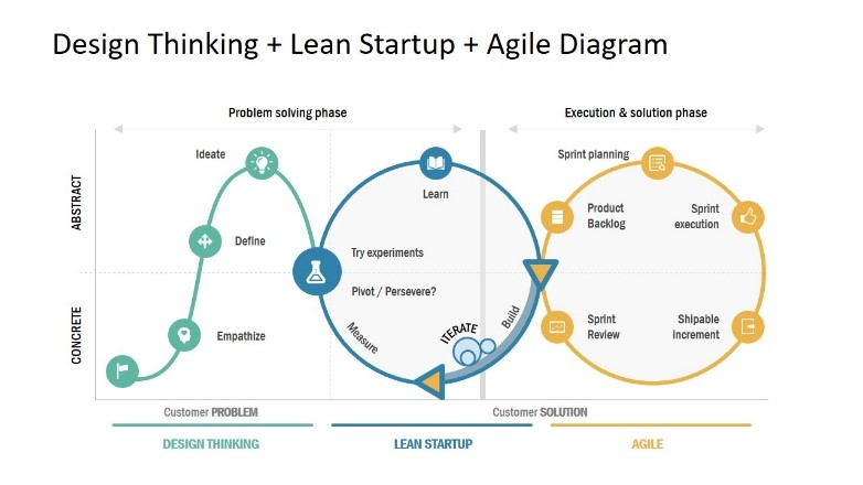 Design Thinking + Lean Startup + Agile